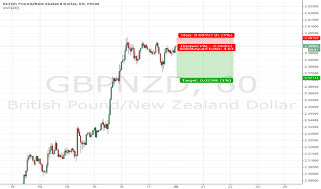 GBPNZD: excellent