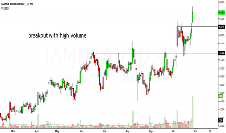 JAMNAAUTO: jamna auto looks bullish in medium term