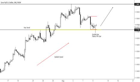 EURUSD: Trend continuation fakey pin bar at key level