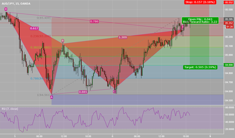 AUDJPY: AUDJPY short GARTLEY PATTERN bearish 85.27