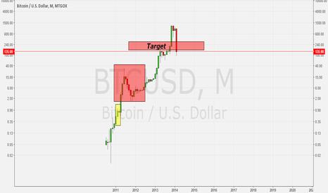 BTCUSD: Bitcoin mtgox fractal