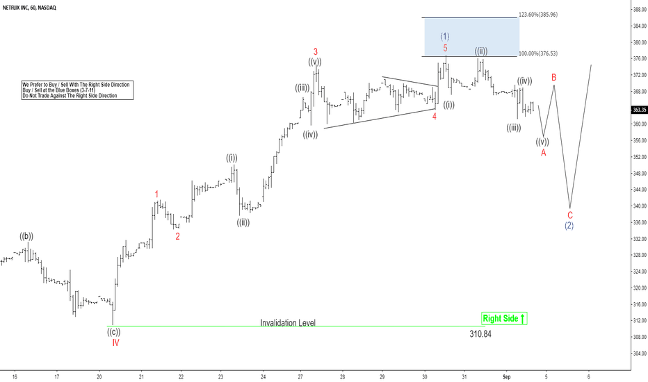 NFLX: Netflix Elliott Wave View: Pullbacks Should Remain Supported