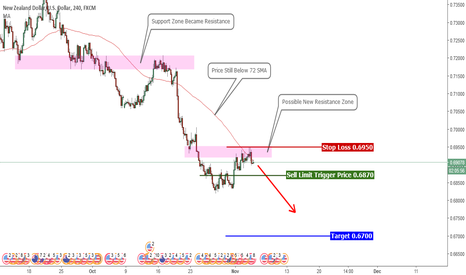 NZDUSD: Looking For NZD Weakness vs. USD Technically and Fundamentally
