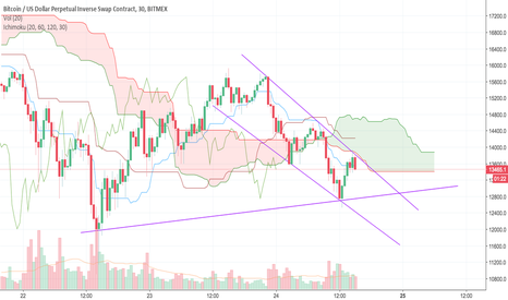 XBTUSD: Short from the bottom of the cloud on the 30 min