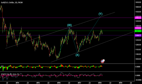 XAUUSD:  Important level support resistance and target