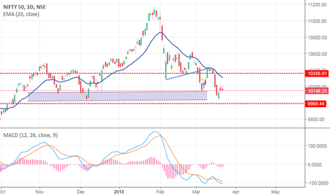 NIFTY: NIfty big move and range resolution posted on 22 march