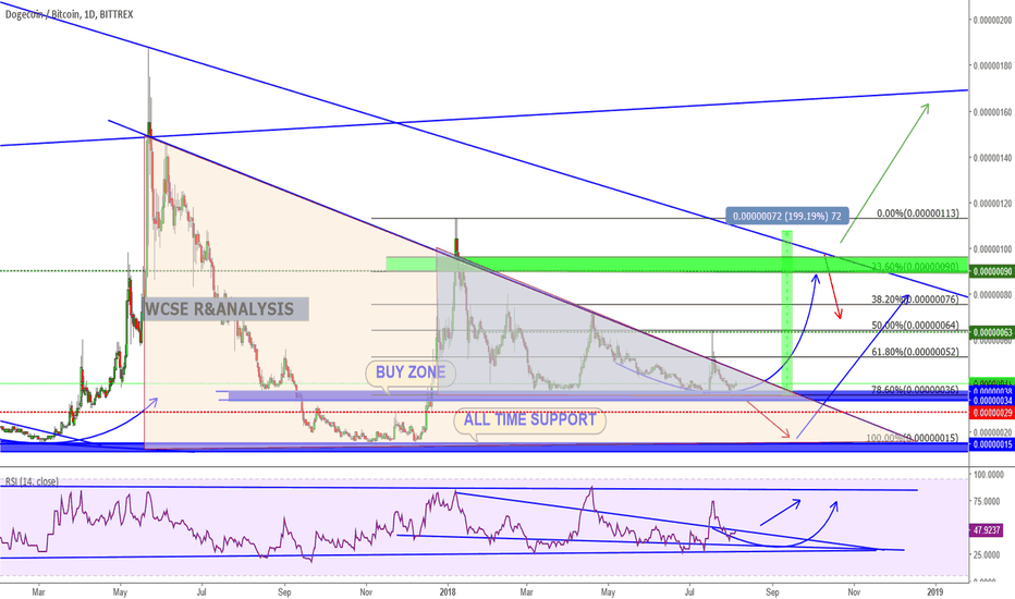 DOGEBTC: Dogecoin Potential Buy Opportunity with 100% Profit Target