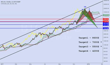 BTCUSD: bitcoin --- Harmonic and QM pattern analysis