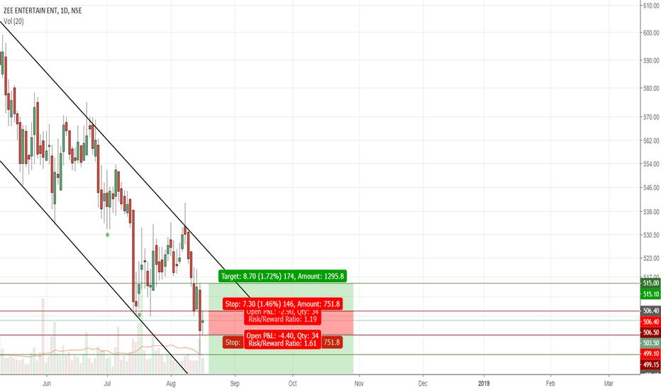 ZEEL: ZEEL trading idea