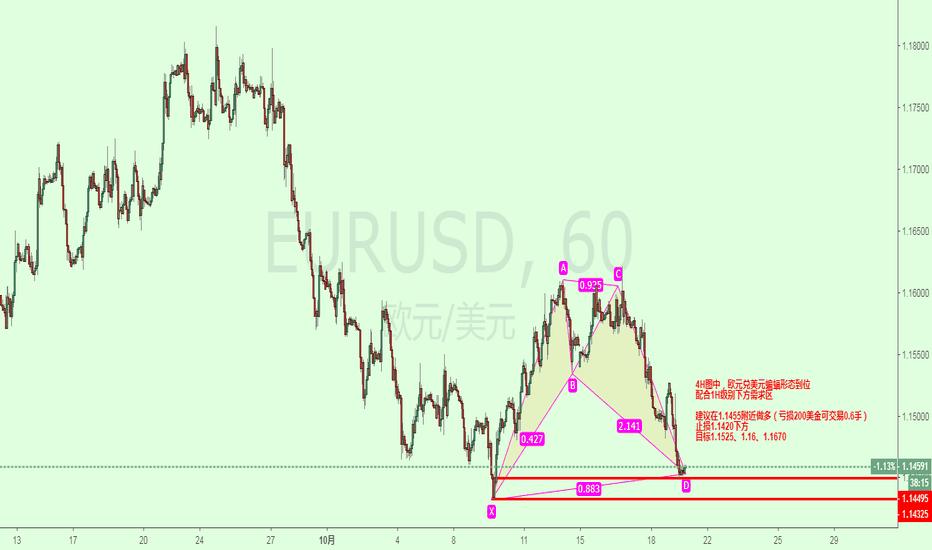 EURUSD: 欧元做多计划。
