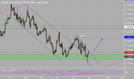 GBPCAD: Gbpcad looking for a break out move to retest previous top