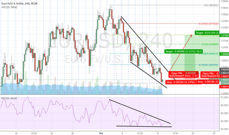 EURUSD: Long the breakout of the falling wedge