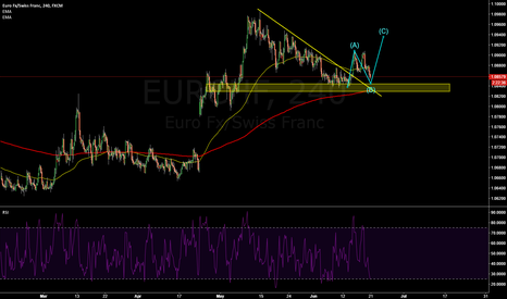 EURCHF: EURCHF: long for with wave 3