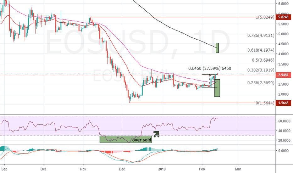 EOSUSD: EOS against U.S Dollar
