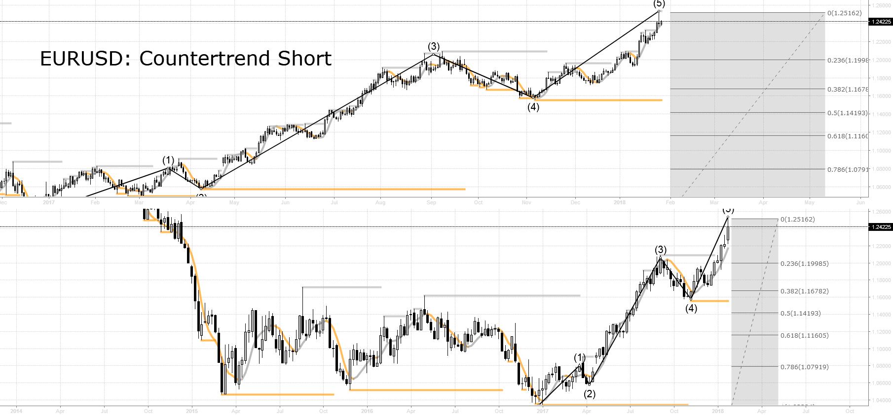 DAX (long) vs. EURUSD (short)