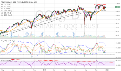 QQQ: QQQ - Negative divergence on weekly and daily RSI