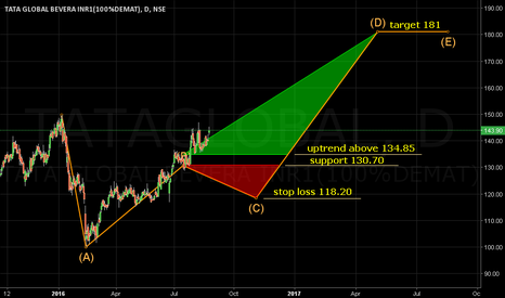 TATAGLOBAL: Uptrend above 134.85. Target 181. Support 130.70.