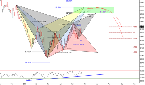 GBPUSD: (D) Daily Cluster // Patterns // Video