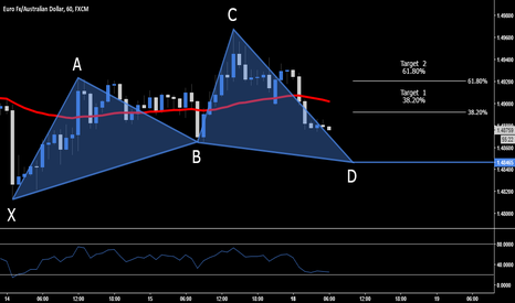 EURAUD: EUR.AUD > Long Opportunity > 1.4846