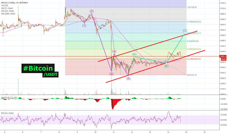 BTCUSD: #Bitcoin | $BTC looks Ready to ROCK higher! How High? Click here