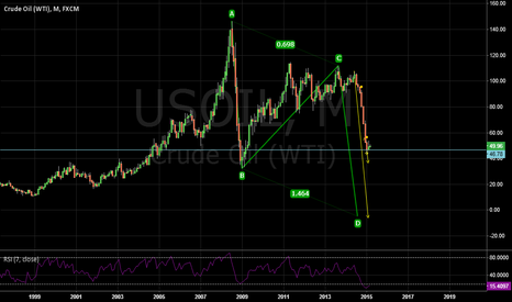 USOIL: can we expect us oil to complete ABCD