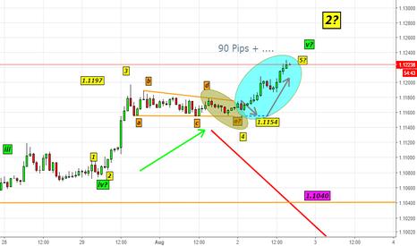 EURUSD: EURUSD--90 Pips Bang On-EURUSD-Update-15 (Most Exciting Wave)