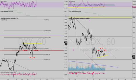 GDX: Short term ideas Gold and Dollar
