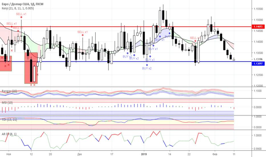 EURUSD: Диапазонная торговля: валютный рынок на 11.02.2019 года