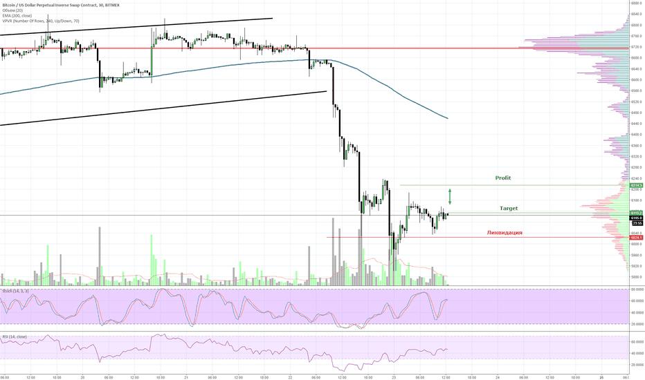 XBTUSD: XBT/USD краткосрочная рискованная сделка