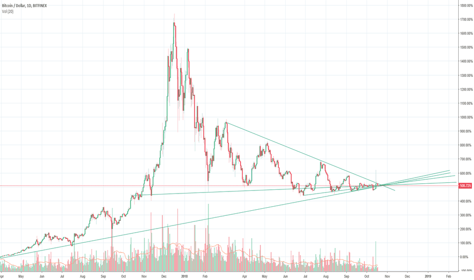 BTCUSD: Just some doodeling white lines on the BTCUSD chart