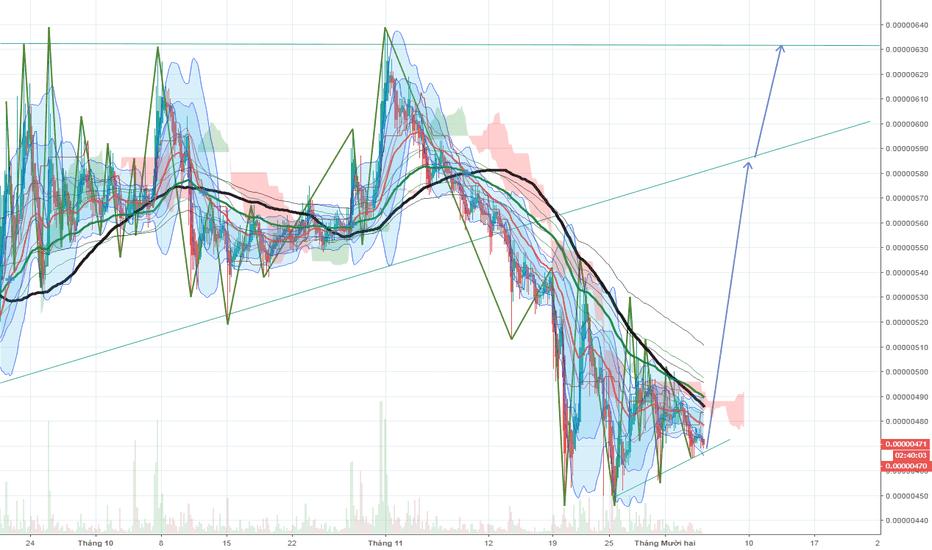 SNTBTC: SNT chart H4 Long