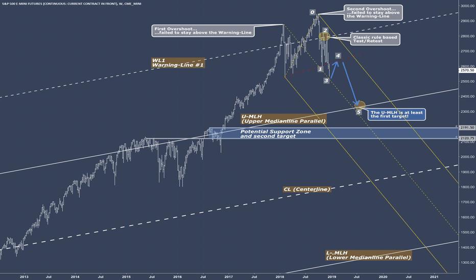 ES1!: ES - S&P has to finish it's job yet.