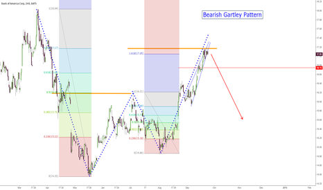 BAC: $BAC Bearish Gartley Pattern