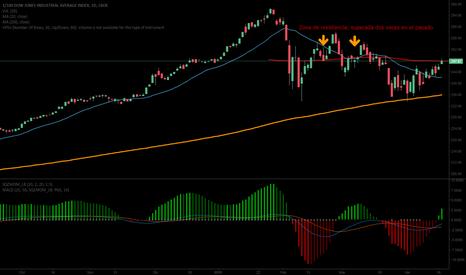 DJX: Largo en DJX (Futuros del Dow Jones)