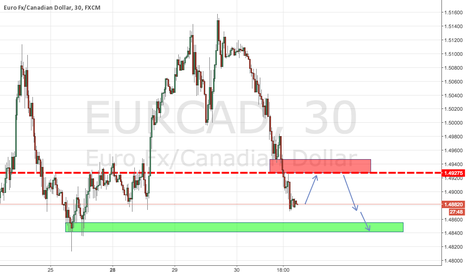 EURCAD: EURCAD Potential Short *READ* Rules for Entry Below!