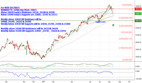 BANKNIFTY: BANKNIFTY: 23986 Above 24030 Resistance 24110_24180 & 24240