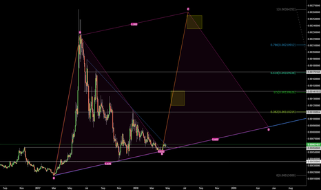 WAVESBTC: WAVES closing wedge and ending accumulation phase