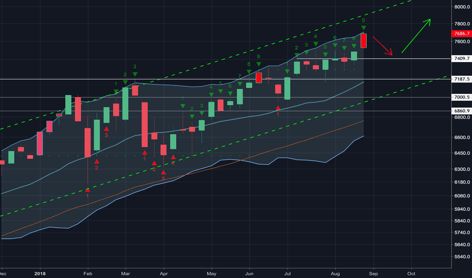 NDX: Weekly 9 Looking Over Extended