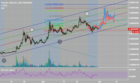 SCBTC: SIA Moon Phases pattern