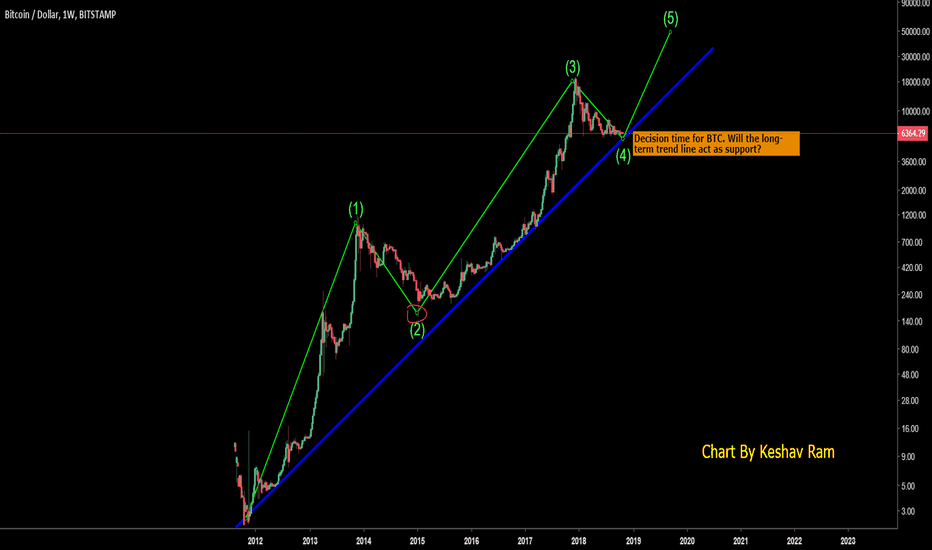 BTCUSD: BTC - Decision time. Will the long-term trend line hold?