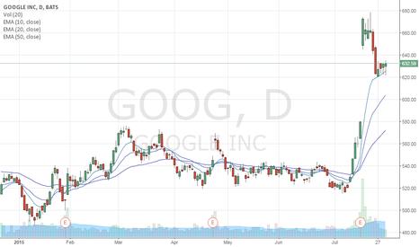 GOOG: GOOG swing bullish retest?