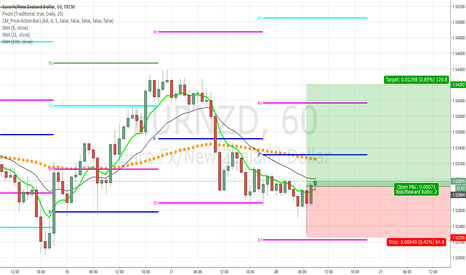 EURNZD: Opportunity for a nice 2:1 ROI