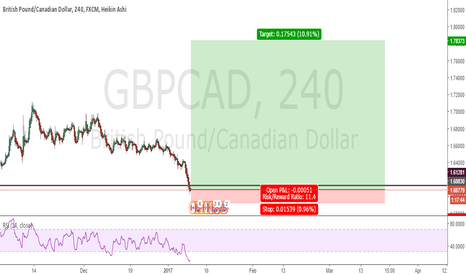 GBPCAD: GBPCAD LONG based on several indicators