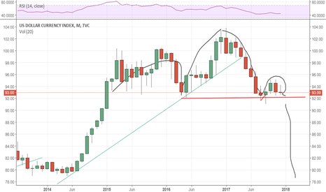 DXY: DOLLAR INDEX : ready to collapse ?