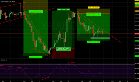XAUUSD: XAUUSD:LAST WEEK REVIEW