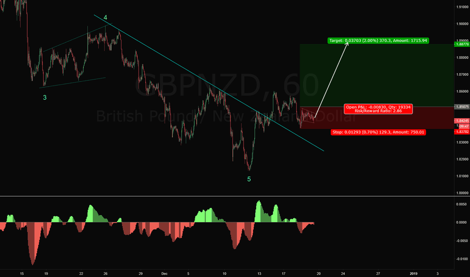 GBPNZD: GBPNZD Long Trade Setup