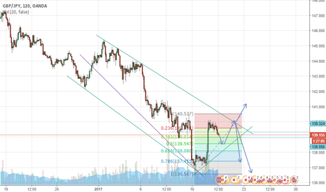 GBPJPY: Quiiickiiee before i leave