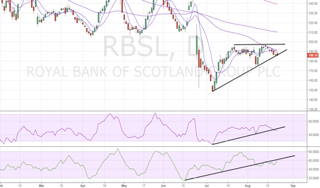 RBS: RBS – Poised for bearish break