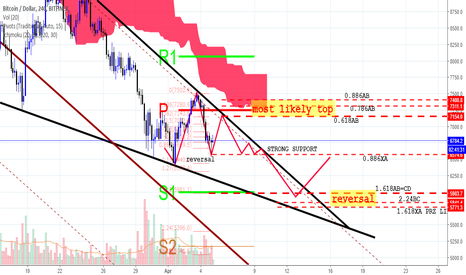 BTCUSD: Revised projection in usd...