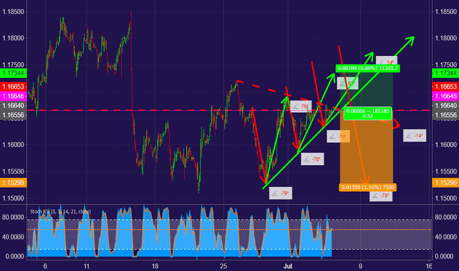 EURUSD: $EURUSD Sharp Downward movement Triangle